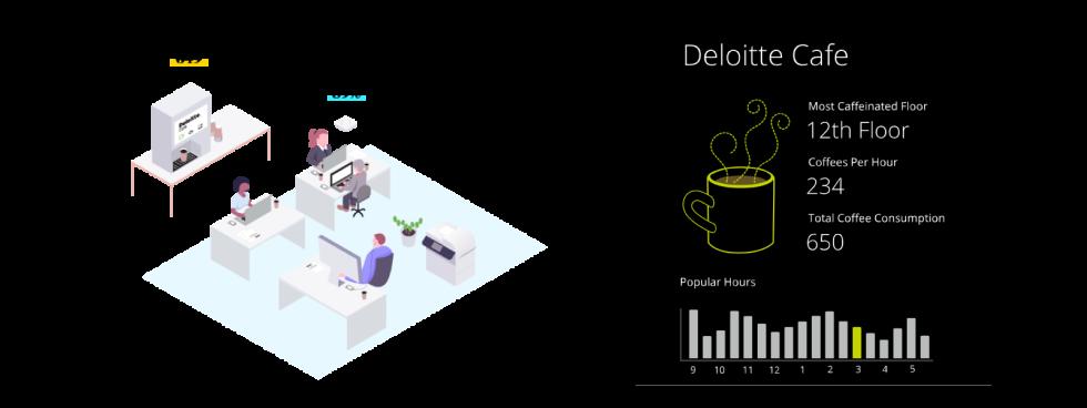 deloitte-digital-Iot-board-coffee-consumption-